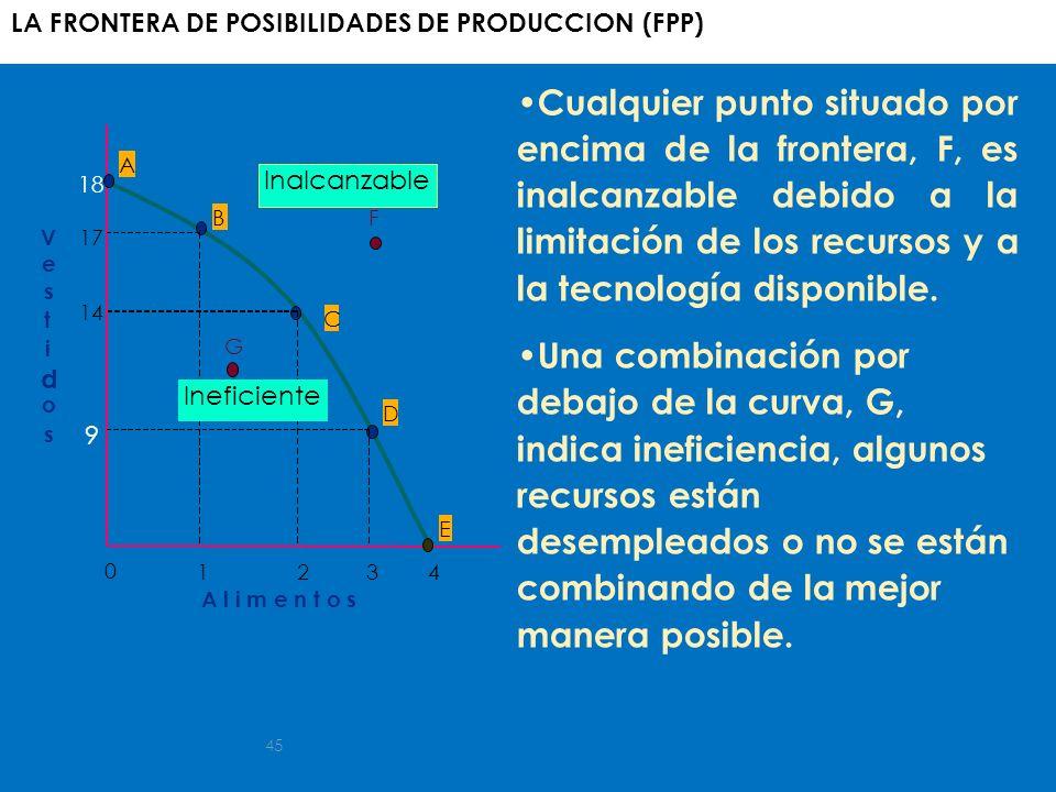 45 A B C D E F G Ineficiente Inalcanzable V e s t i d o s A l i m e n t o s 1234 0 9 14 17 18 LA FRONTERA DE POSIBILIDADES DE PRODUCCION (FPP) Cualqui