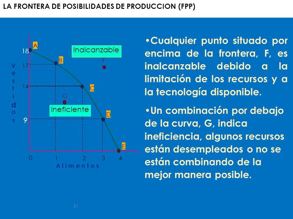 51 A B C D E F G Ineficiente Inalcanzable V e s t i d o s A l i m e n t o s 1234 0 9 14 17 18 LA FRONTERA DE POSIBILIDADES DE PRODUCCION (FPP) Cualqui