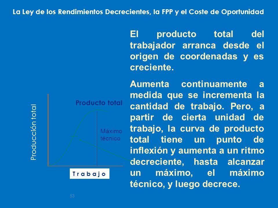 53 T r a b a j o El producto total del trabajador arranca desde el origen de coordenadas y es creciente. Aumenta continuamente a medida que se increme