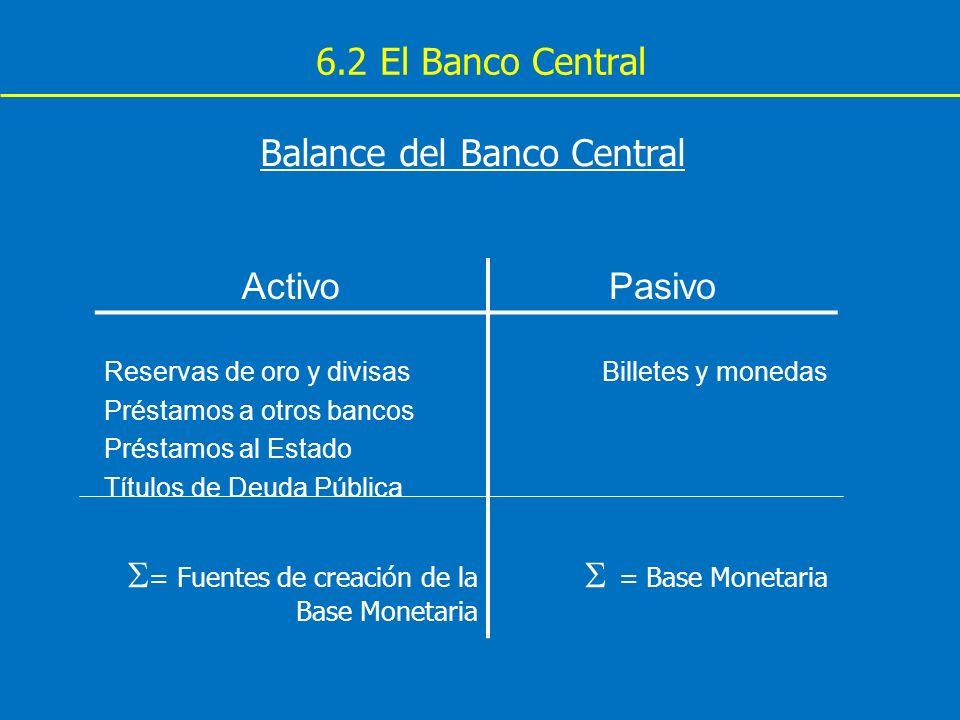 6.2 El Banco Central Balance del Banco Central ActivoPasivo Reservas de oro y divisas Préstamos a otros bancos Préstamos al Estado Títulos de Deuda Pú
