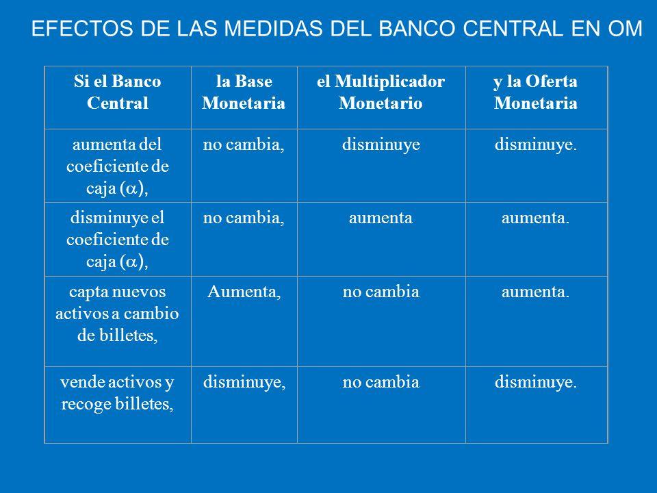 EFECTOS DE LAS MEDIDAS DEL BANCO CENTRAL EN OM Si el Banco Central la Base Monetaria el Multiplicador Monetario y la Oferta Monetaria aumenta del coef