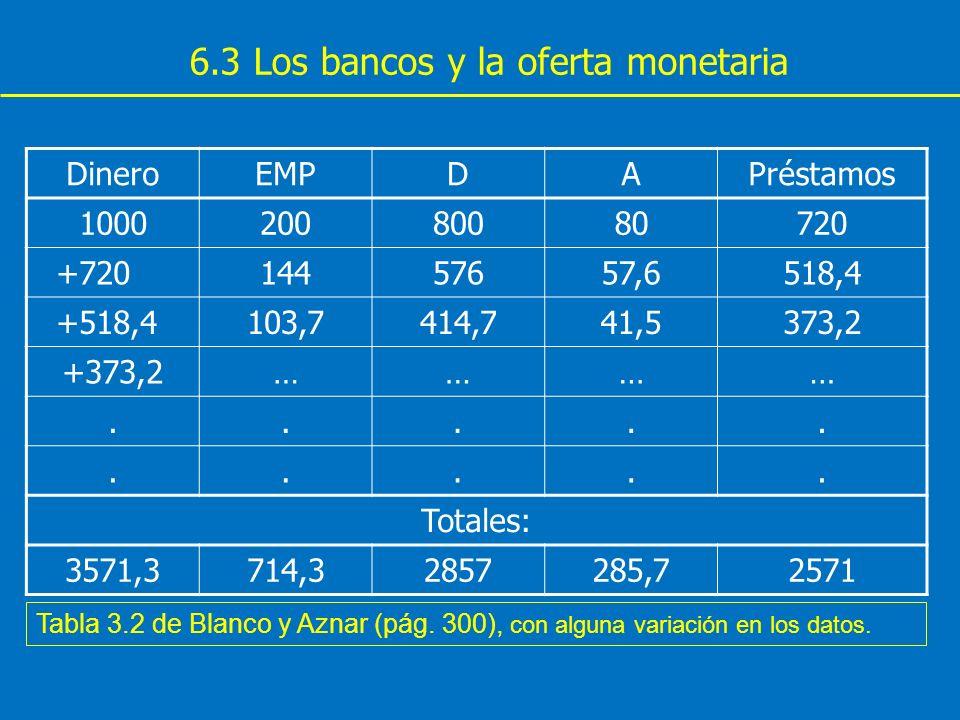 6.3 Los bancos y la oferta monetaria DineroEMPDAPréstamos 100020080080720 +72014457657,6518,4 +518,4103,7414,741,5373,2 +373,2………….......... Totales: