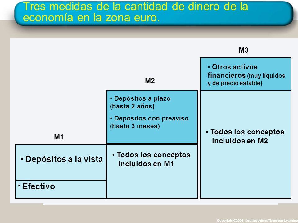 Tres medidas de la cantidad de dinero de la economía en la zona euro. Copyright©2003 Southwestern/Thomson Learning Efectivo Depósitos a la vista Todos