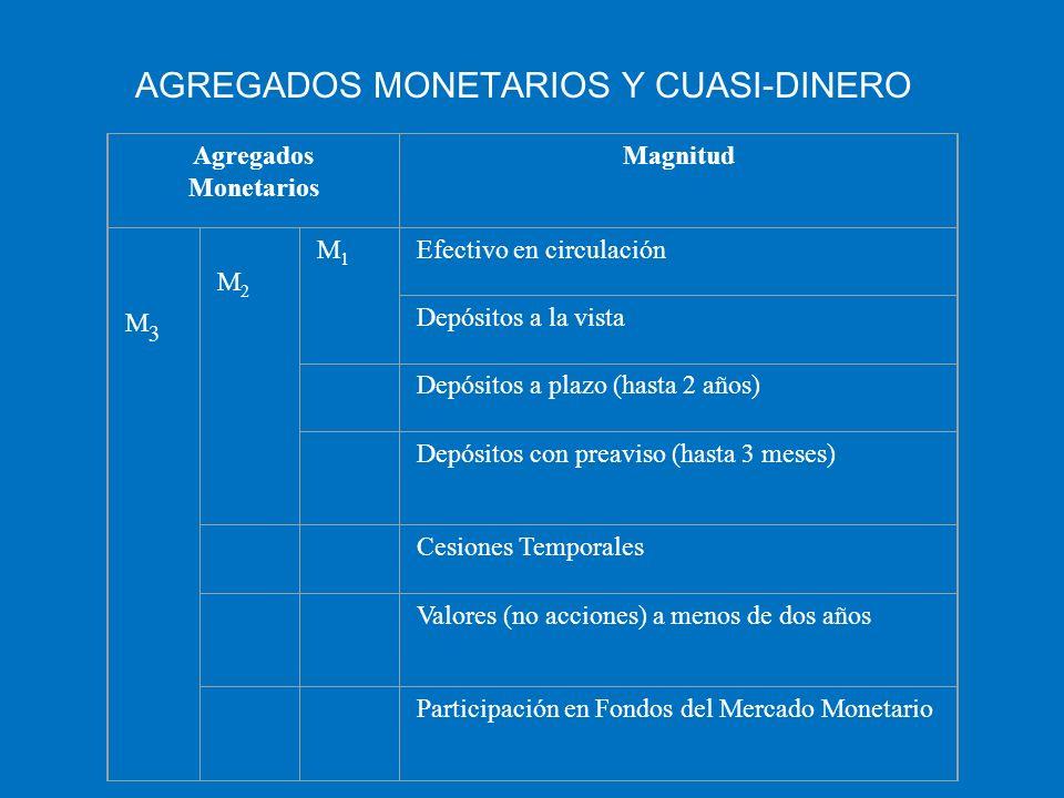 AGREGADOS MONETARIOS Y CUASI-DINERO Agregados Monetarios Magnitud M3 M3 M2 M2 M1M1 Efectivo en circulación Depósitos a la vista Depósitos a plazo (has