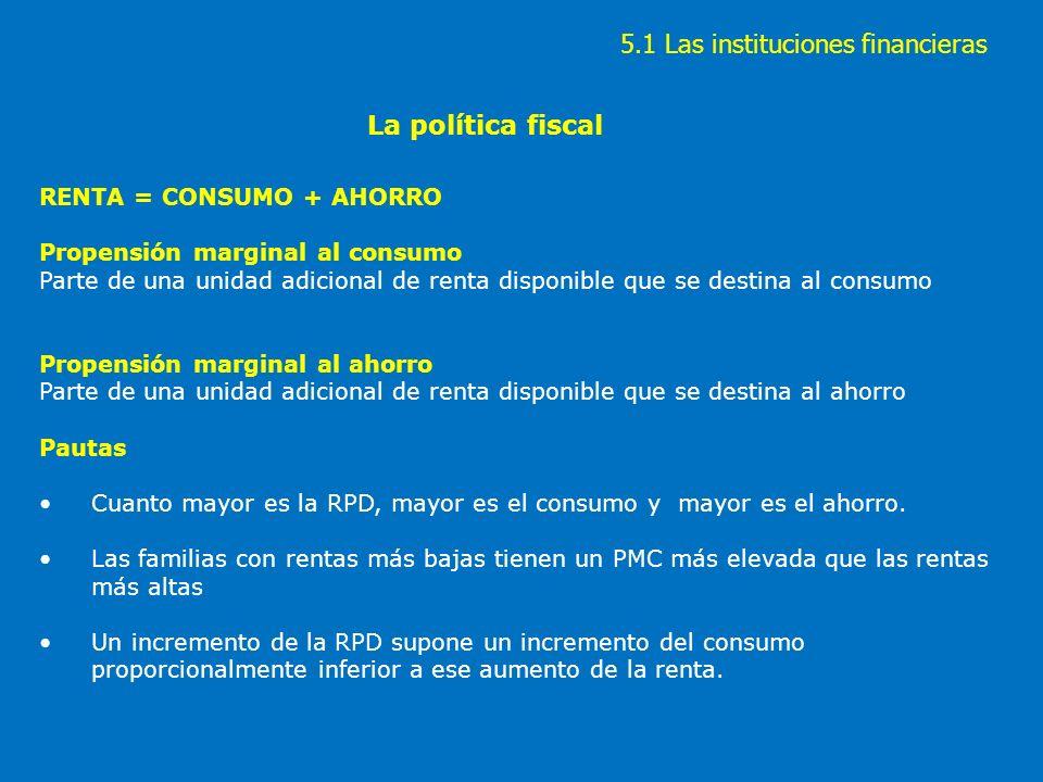 La política fiscal Destino del ahorro: la inversión (en activos reales o financieros).