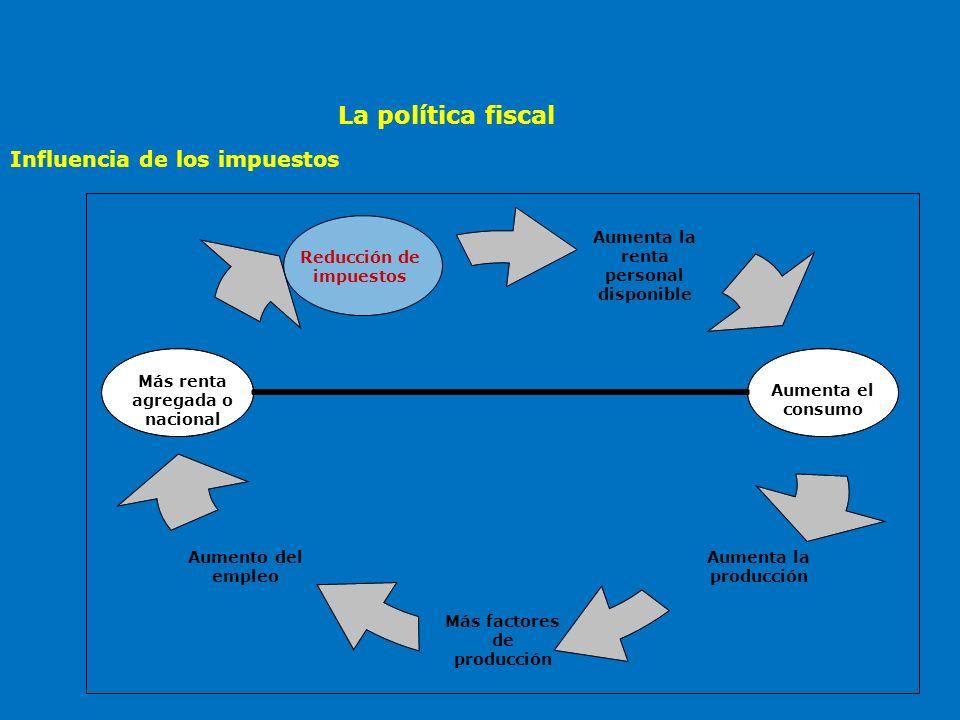 La política fiscal Las familias reciben menos servicios públicos y transferencias y disminuye la inversión pública.