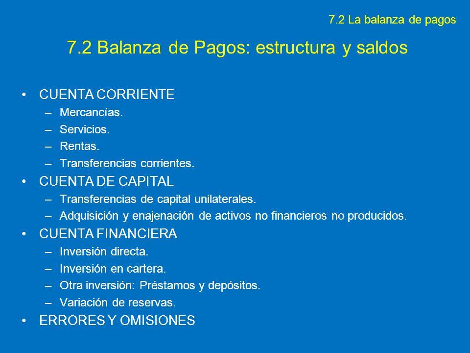 7.2 Balanza de Pagos: estructura y saldos CUENTA CORRIENTE –Mercancías. –Servicios. –Rentas. –Transferencias corrientes. CUENTA DE CAPITAL –Transferen