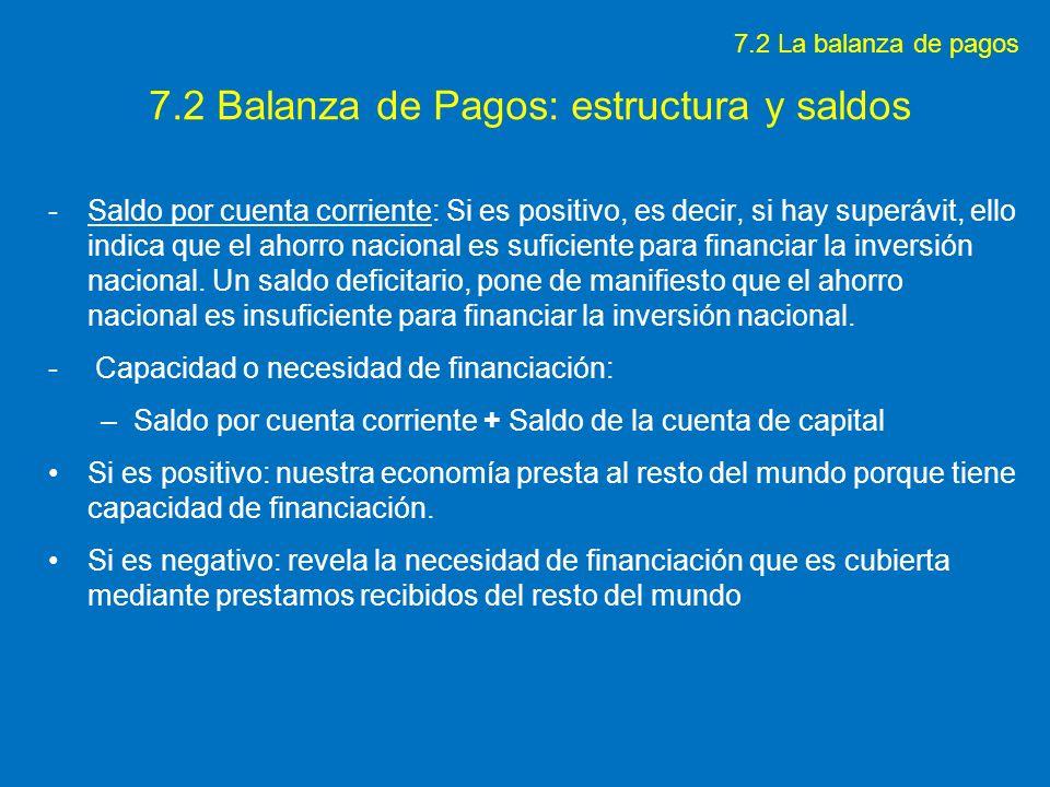 7.2 Balanza de Pagos: estructura y saldos -Saldo por cuenta corriente: Si es positivo, es decir, si hay superávit, ello indica que el ahorro nacional