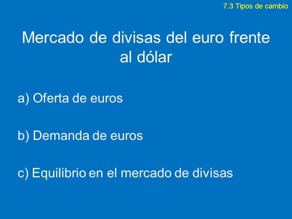 Mercado de divisas del euro frente al dólar a) Oferta de euros b) Demanda de euros c) Equilibrio en el mercado de divisas 7.3 Tipos de cambio