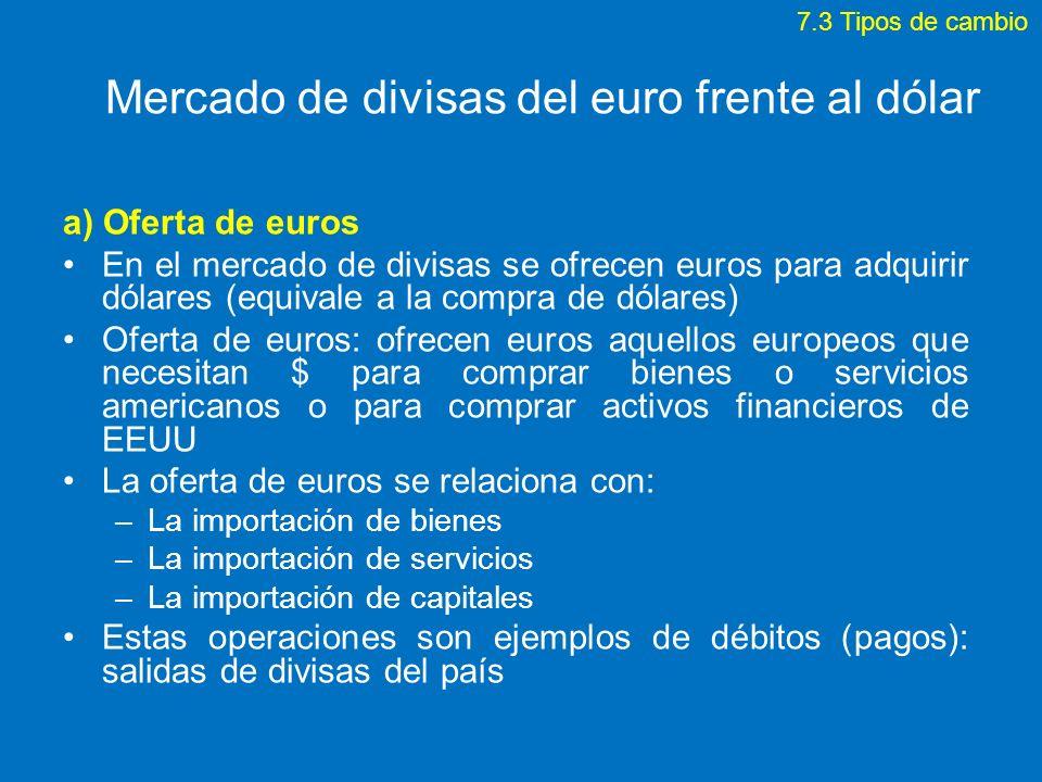 Mercado de divisas del euro frente al dólar a) Oferta de euros En el mercado de divisas se ofrecen euros para adquirir dólares (equivale a la compra d
