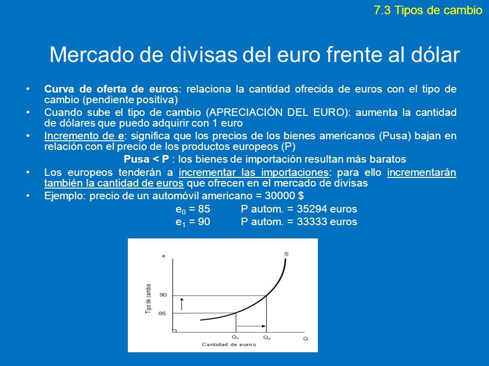 Mercado de divisas del euro frente al dólar Curva de oferta de euros: relaciona la cantidad ofrecida de euros con el tipo de cambio (pendiente positiv