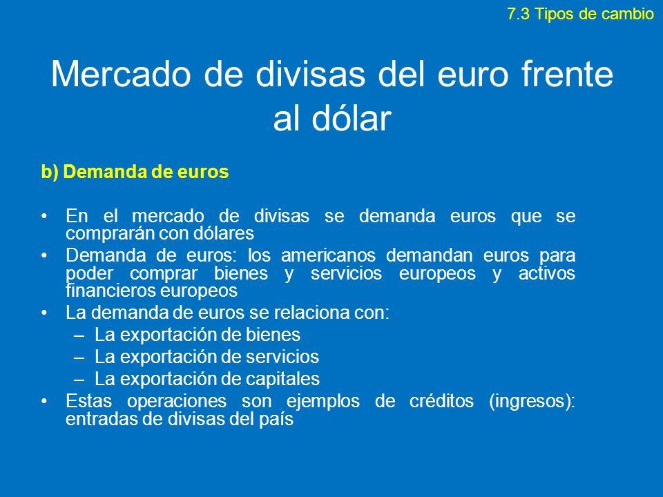 Mercado de divisas del euro frente al dólar b) Demanda de euros En el mercado de divisas se demanda euros que se comprarán con dólares Demanda de euro