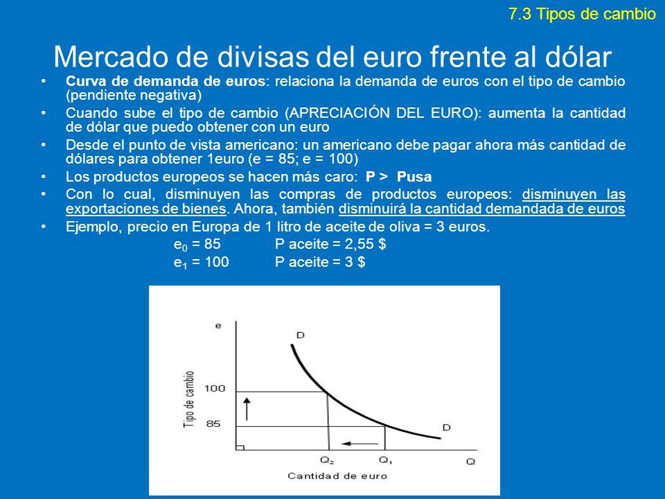 Mercado de divisas del euro frente al dólar Curva de demanda de euros: relaciona la demanda de euros con el tipo de cambio (pendiente negativa) Cuando