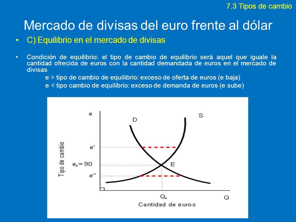 Mercado de divisas del euro frente al dólar C) Equilibrio en el mercado de divisas Condición de equilibrio: el tipo de cambio de equilibrio será aquel