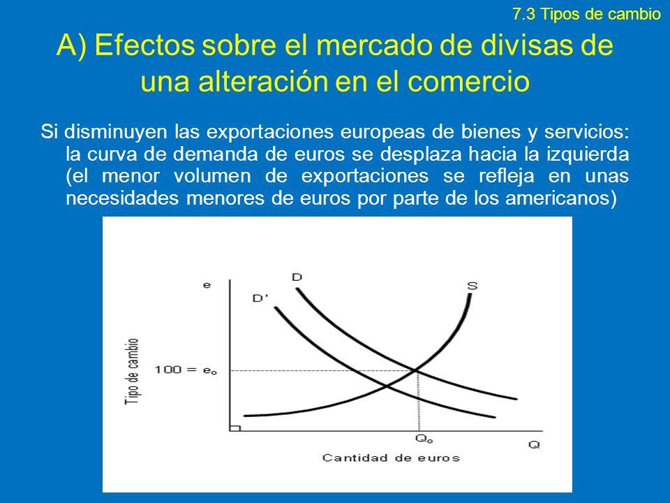 A) Efectos sobre el mercado de divisas de una alteración en el comercio Si disminuyen las exportaciones europeas de bienes y servicios: la curva de de
