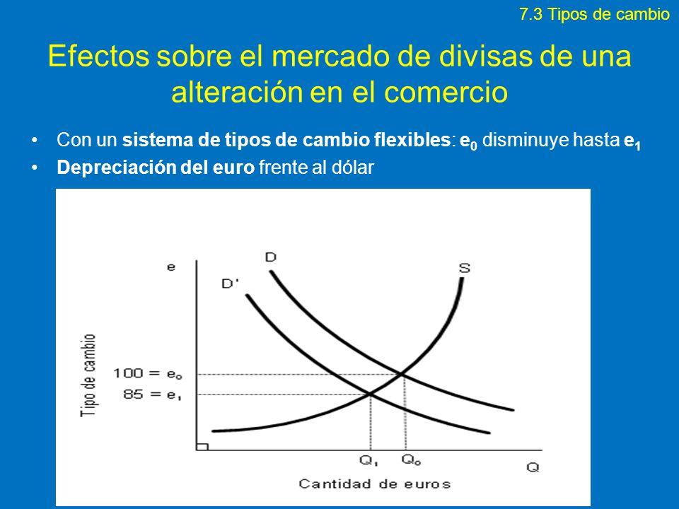 Efectos sobre el mercado de divisas de una alteración en el comercio Con un sistema de tipos de cambio flexibles: e 0 disminuye hasta e 1 Depreciación