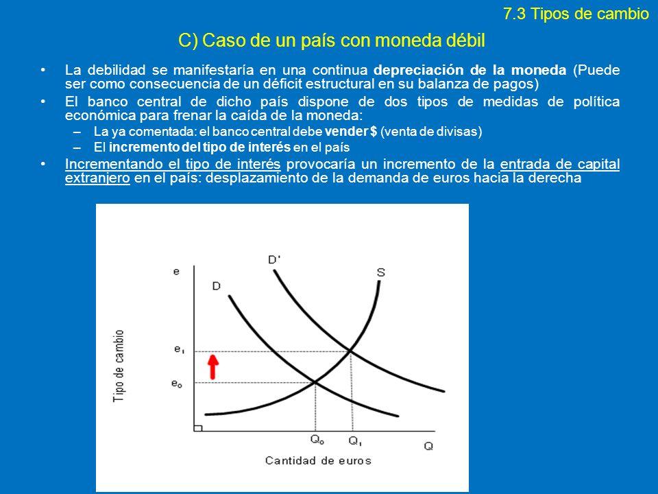 C) Caso de un país con moneda débil La debilidad se manifestaría en una continua depreciación de la moneda (Puede ser como consecuencia de un déficit