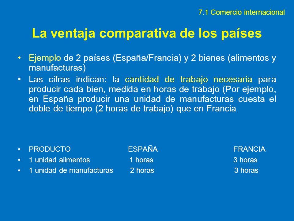La ventaja comparativa de los países Ejemplo de 2 países (España/Francia) y 2 bienes (alimentos y manufacturas) Las cifras indican: la cantidad de tra