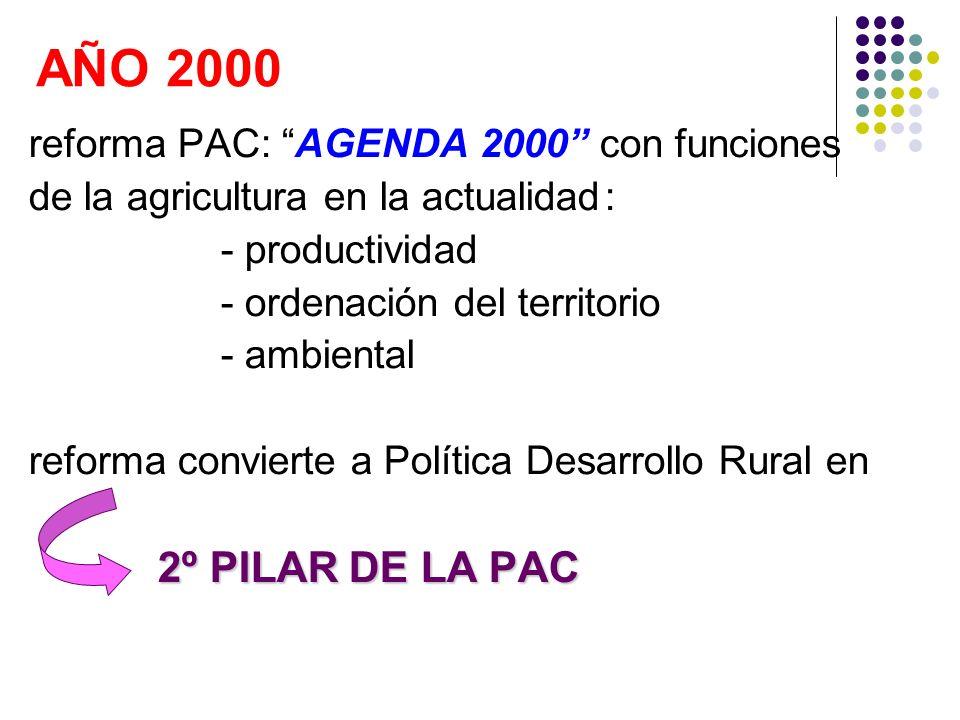 AÑO 2000 reforma PAC: AGENDA 2000 con funciones de la agricultura en la actualidad: - productividad - ordenación del territorio - ambiental reforma co