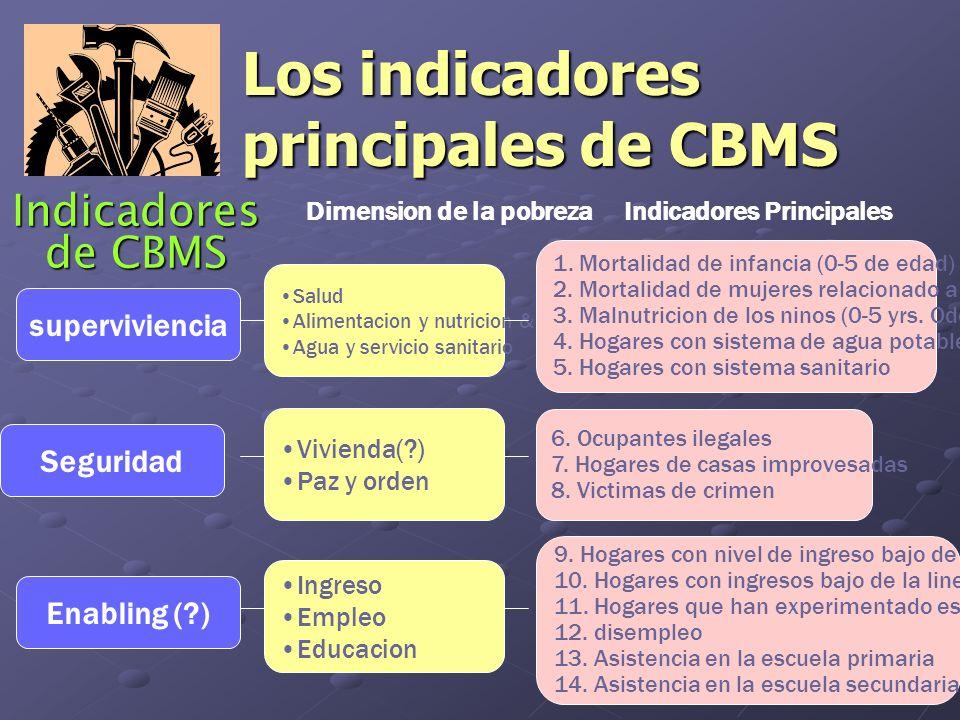 Indicadores de CBMS superviviencia Seguridad Enabling ( ) Salud Alimentacion y nutricion & Nutrition Agua y servicio sanitario Vivienda( ) Paz y orden Ingreso Empleo Educacion 1.