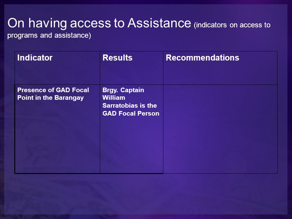 On having access to Assistance (indicators on access to programs and assistance) IndicatorResultsRecommendations Presence of GAD Focal Point in the Ba