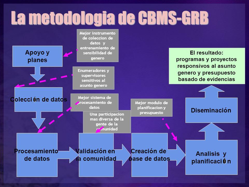 La metodologia de CBMS-GRB El resultado: programas y proyectos responsivos al asunto genero y presupuesto basado de evidencias ó Analisis y planificac