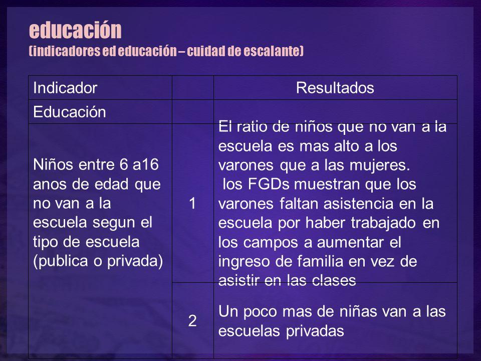 educación (indicadores ed educación – cuidad de escalante) Indicador Resultados Educación Niños entre 6 a16 anos de edad que no van a la escuela segun
