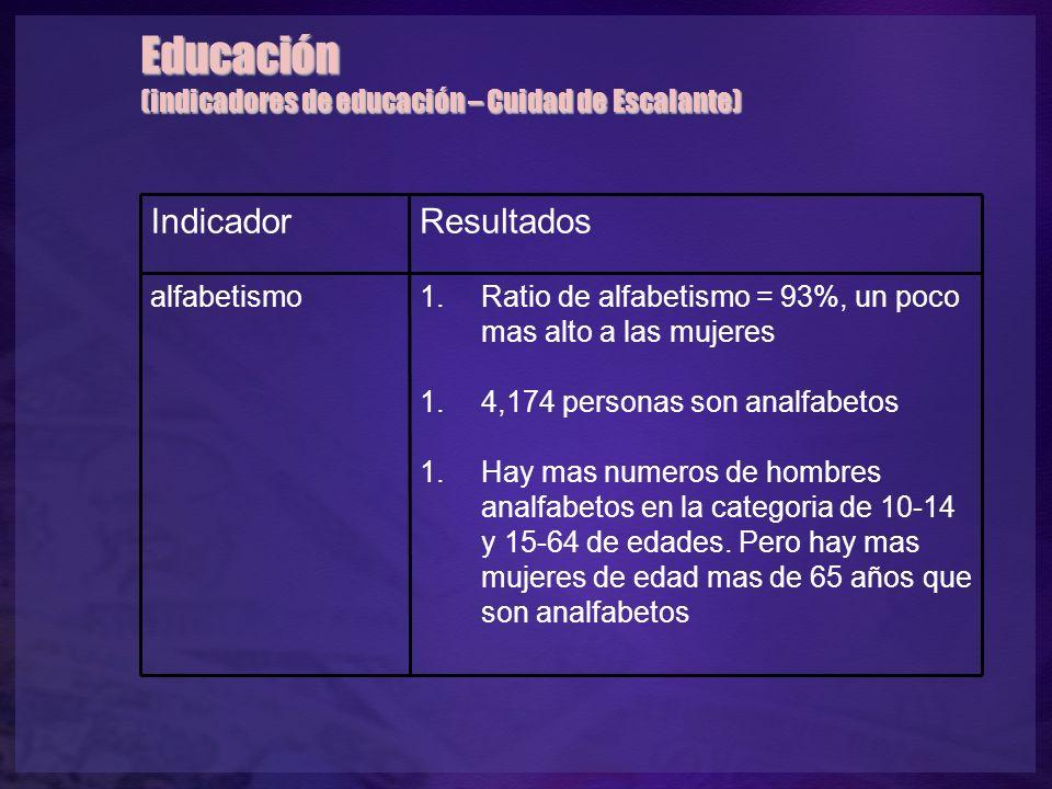Educación (indicadores de educación – Cuidad de Escalante) IndicadorResultados alfabetismo1.Ratio de alfabetismo = 93%, un poco mas alto a las mujeres 1.4,174 personas son analfabetos 1.Hay mas numeros de hombres analfabetos en la categoria de 10-14 y 15-64 de edades.