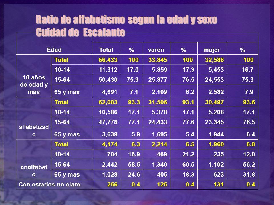 Ratio de alfabetismo segun la edad y sexo Cuidad de Escalante