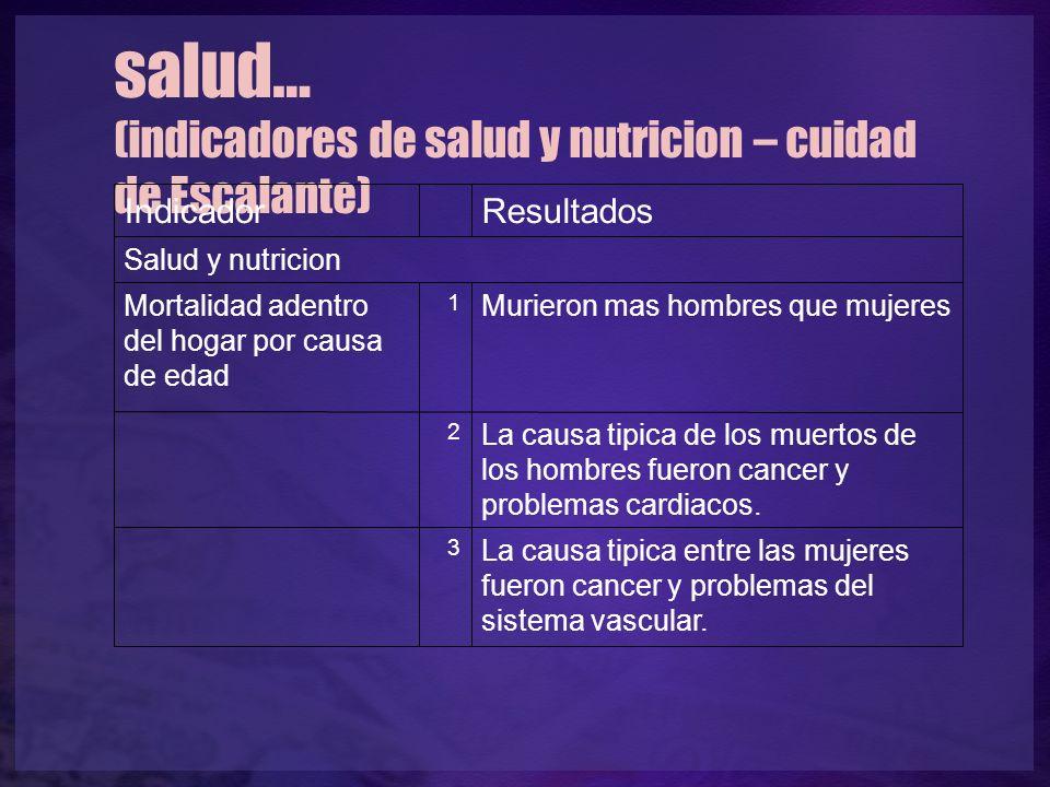 salud… (indicadores de salud y nutricion – cuidad de Escalante) Indicador Resultados Salud y nutricion Mortalidad adentro del hogar por causa de edad