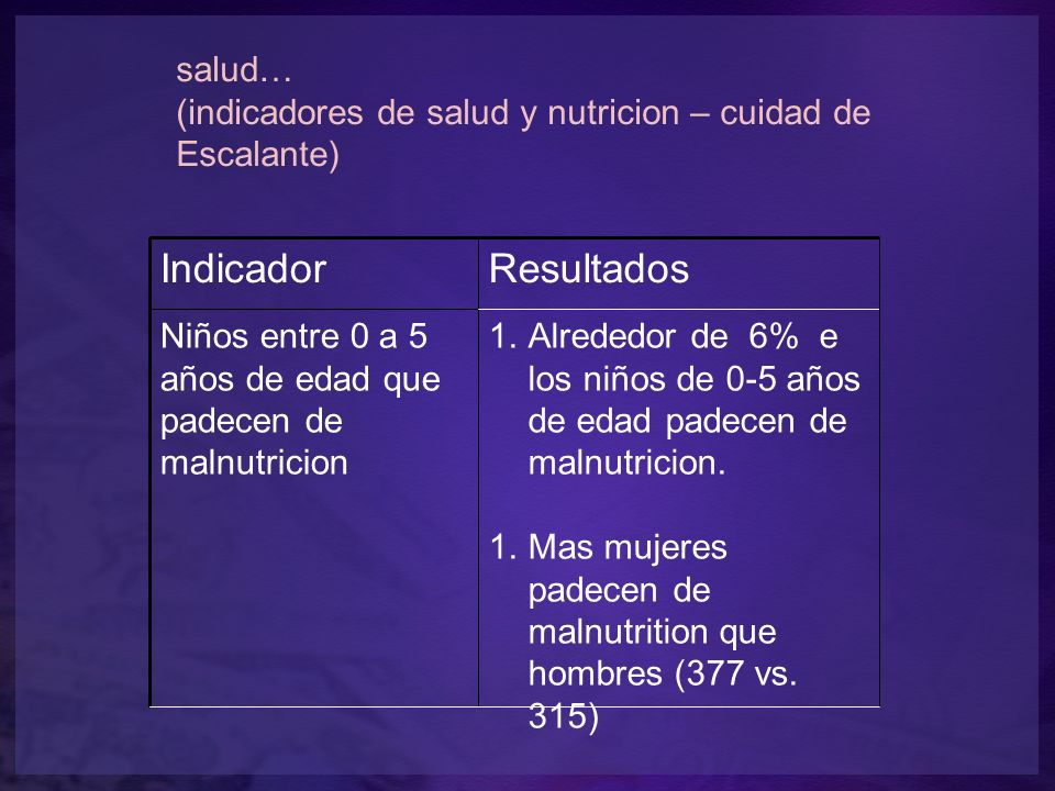 salud… (indicadores de salud y nutricion – cuidad de Escalante) IndicadorResultados Niños entre 0 a 5 años de edad que padecen de malnutricion 1.Alrededor de 6% e los niños de 0-5 años de edad padecen de malnutricion.