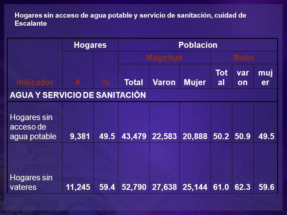 Indicador HogaresPoblacion #% MagnitudRatio TotalVaronMujer Tot al var on muj er AGUA Y SERVICIO DE SANITACIÓN Hogares sin acceso de agua potable9,38149.543,47922,58320,88850.250.949.5 Hogares sin vateres11,24559.452,79027,63825,14461.062.359.6 Hogares sin acceso de agua potable y servicio de sanitación, cuidad de Escalante