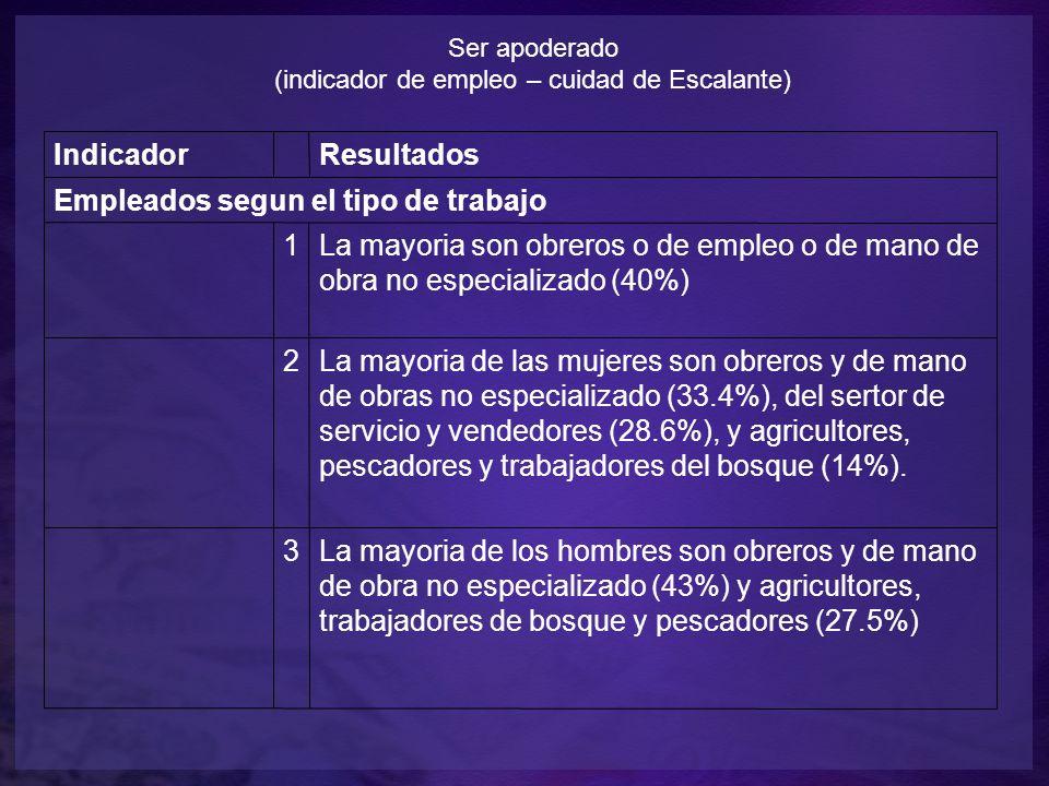 Ser apoderado (indicador de empleo – cuidad de Escalante) Indicador Resultados Empleados segun el tipo de trabajo 1La mayoria son obreros o de empleo o de mano de obra no especializado (40%) 2La mayoria de las mujeres son obreros y de mano de obras no especializado (33.4%), del sertor de servicio y vendedores (28.6%), y agricultores, pescadores y trabajadores del bosque (14%).