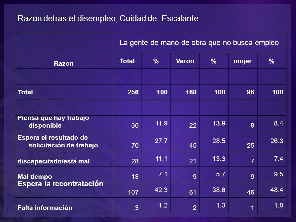 Razon detras el disempleo, Cuidad de Escalante Razon La gente de mano de obra que no busca empleo Total%Varon%mujer% Total25610016010096100 Piensa que