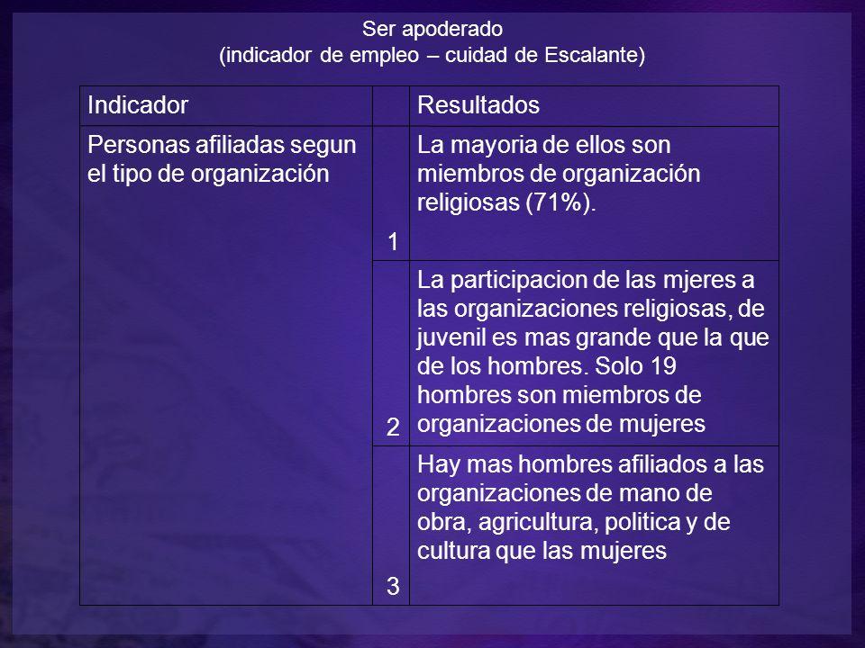 Ser apoderado (indicador de empleo – cuidad de Escalante) Indicador Resultados Personas afiliadas segun el tipo de organización 1 La mayoria de ellos son miembros de organización religiosas (71%).