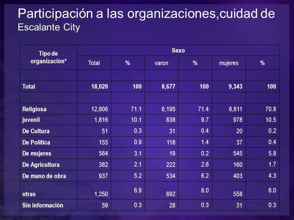 Participación a las organizaciones,cuidad de Escalante City