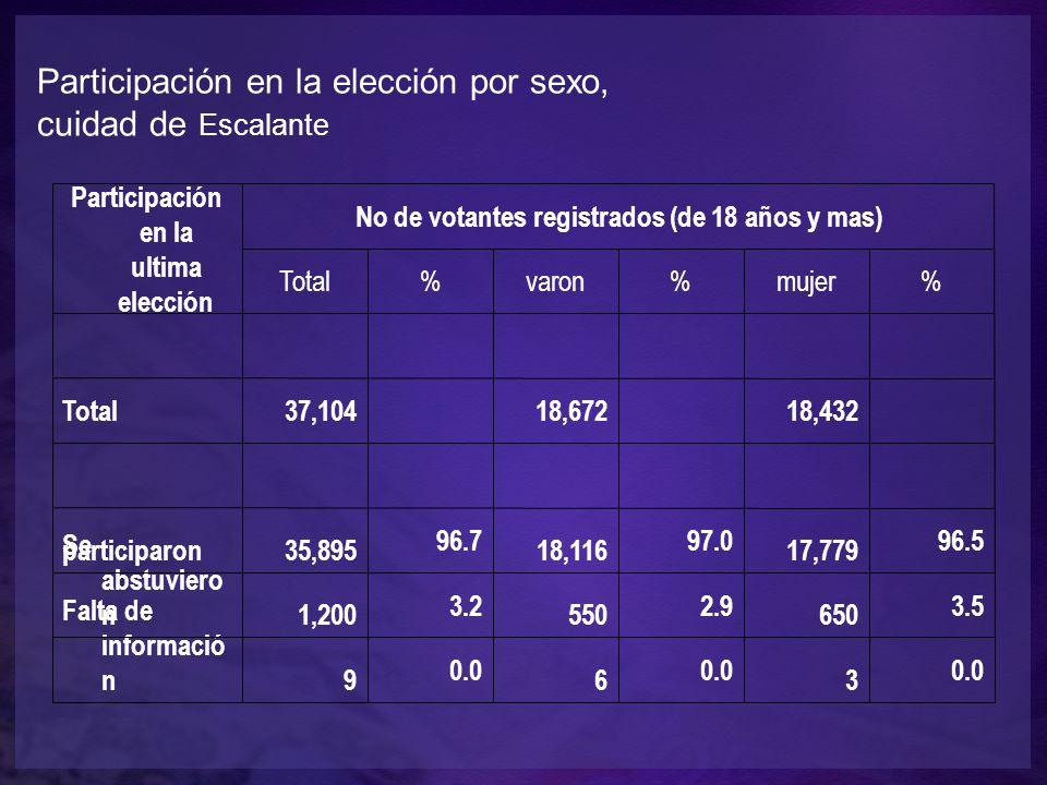 Participación en la ultima elección No de votantes registrados (de 18 años y mas) Total%varon%mujer% Total37,10418,67218,432 participaron35,895 96.7 18,116 97.0 17,779 96.5 Se abstuviero n1,200 3.2 550 2.9 650 3.5 Falta de informació n9 0.0 6 3 Participación en la elección por sexo, cuidad de Escalante