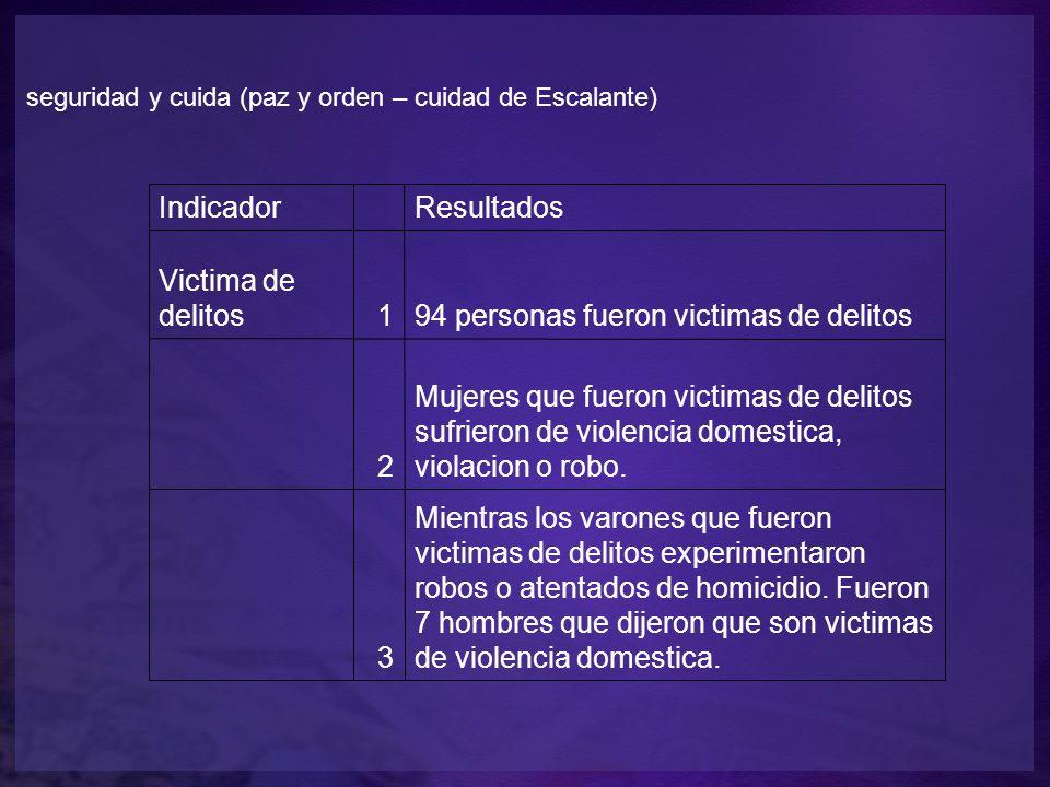 seguridad y cuida (paz y orden – cuidad de Escalante) Indicador Resultados Victima de delitos194 personas fueron victimas de delitos 2 Mujeres que fueron victimas de delitos sufrieron de violencia domestica, violacion o robo.