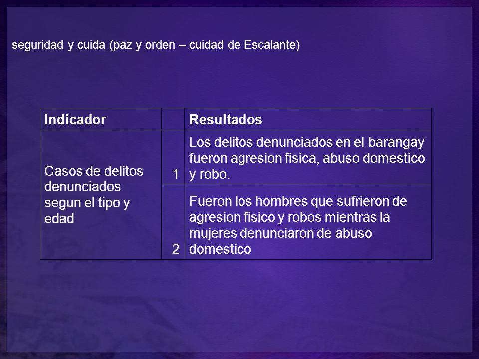 seguridad y cuida (paz y orden – cuidad de Escalante) Indicador Resultados Casos de delitos denunciados segun el tipo y edad 1 Los delitos denunciados