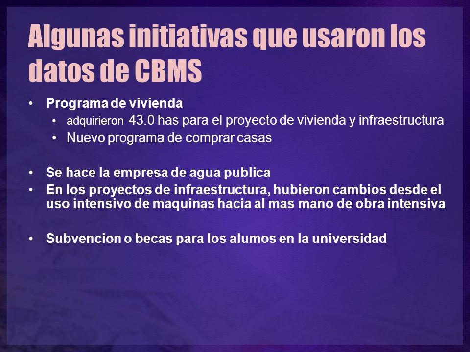 Algunas initiativas que usaron los datos de CBMS Programa de vivienda adquirieron 43.0 has para el proyecto de vivienda y infraestructura Nuevo progra