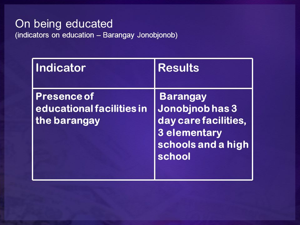 On being educated (indicators on education – Barangay Jonobjonob) IndicatorResults Presence of educational facilities in the barangay Barangay Jonobjn