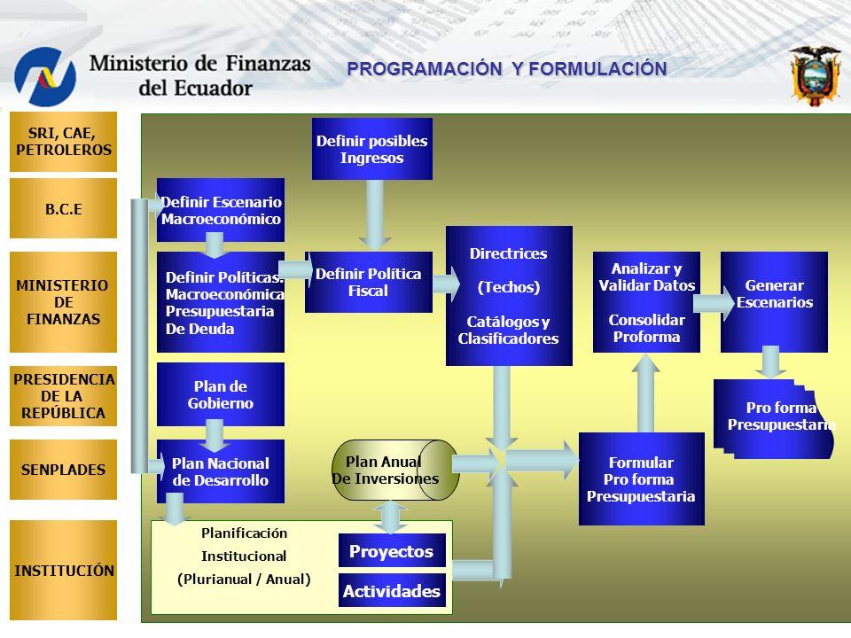 16 Definir Políticas: Macroeconómica Presupuestaria De Deuda Definir Política Fiscal Definir Escenario Macroeconómico PROGRAMACIÓN Y FORMULACIÓN Plan