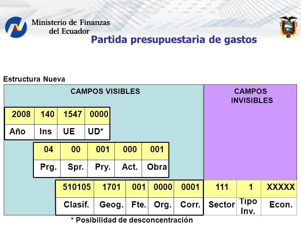 20 Partida presupuestaria de gastos CAMPOS INVISIBLES CAMPOS VISIBLES UDU.E.EntAño 000015471402008 UD*UEInsAño 000015471402008 ObraAct.Pry.Spr.Prg. 00