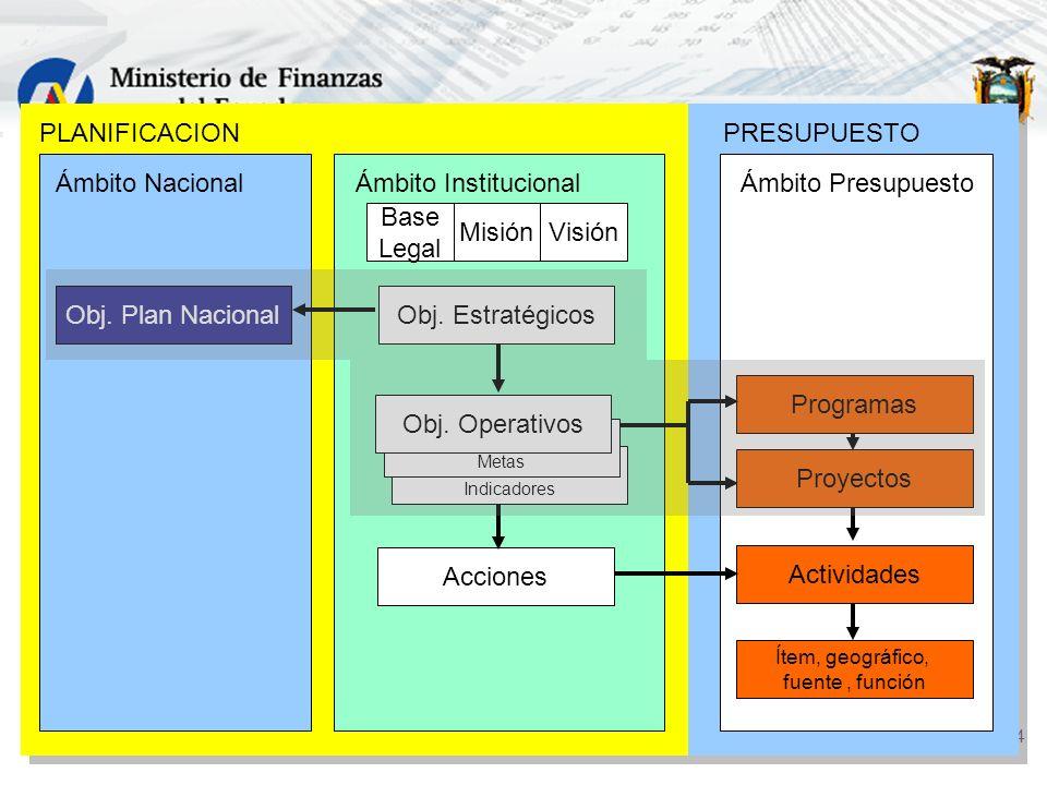 24 PLANIFICACIONPRESUPUESTO Ámbito Institucional Base Legal MisiónVisión Obj. Estratégicos Ámbito Nacional Obj. Plan Nacional Ámbito Presupuesto Progr
