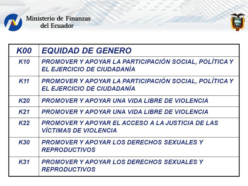 K00EQUIDAD DE GENERO K10PROMOVER Y APOYAR LA PARTICIPACIÓN SOCIAL, POLÍTICA Y EL EJERCICIO DE CIUDADANÍA K11PROMOVER Y APOYAR LA PARTICIPACIÓN SOCIAL,