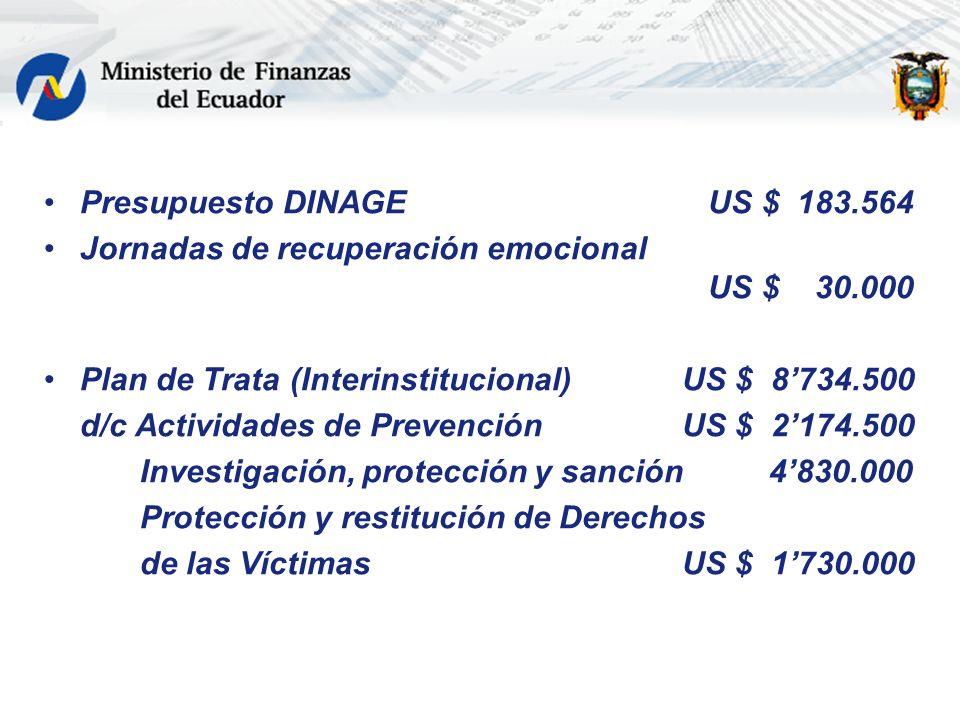 Presupuesto DINAGE US $ 183.564 Jornadas de recuperación emocional US $ 30.000 Plan de Trata (Interinstitucional) US $ 8734.500 d/c Actividades de Pre