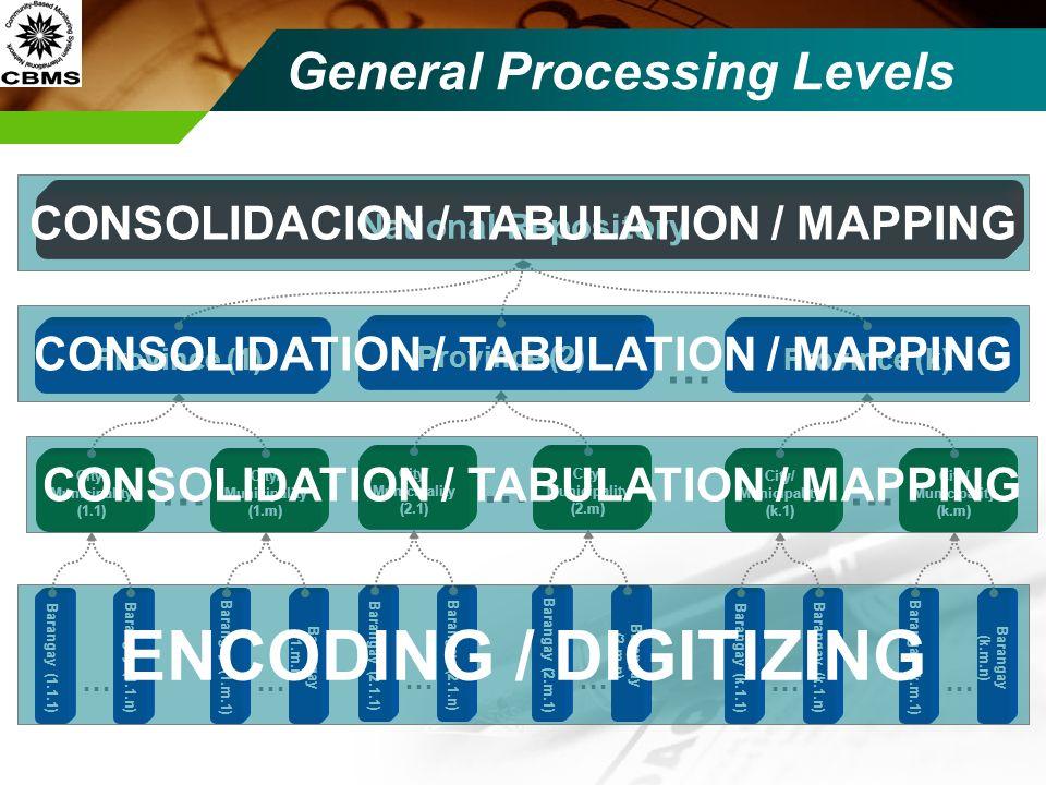 General Processing Levels National Repository Province (1) City/ Municipality (1.1) Barangay (1.1.1) Barangay (1.1.n) … Province (k) … City/ Municipal