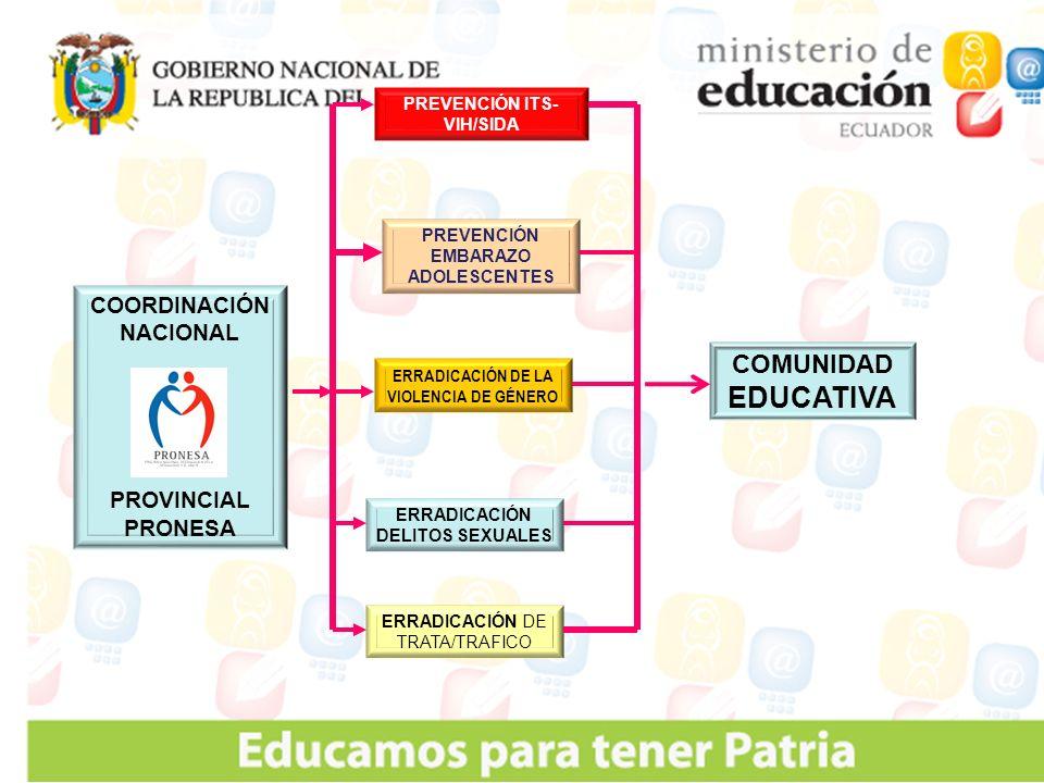 COORDINACIÓN NACIONAL PROVINCIAL PRONESA PREVENCIÓN ITS- VIH/SIDA PREVENCIÓN EMBARAZO ADOLESCENTES ERRADICACIÓN DE LA VIOLENCIA DE GÉNERO ERRADICACIÓN DELITOS SEXUALES ERRADICACIÓN DE TRATA/TRAFICO COMUNIDAD EDUCATIVA