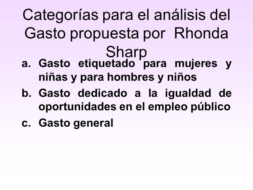Categorías para el análisis del Gasto propuesta por Rhonda Sharp a.Gasto etiquetado para mujeres y niñas y para hombres y niños b.Gasto dedicado a la