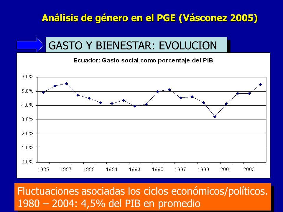 Análisis de género en el PGE (Vásconez 2005) GASTO Y BIENESTAR: EVOLUCION Fluctuaciones asociadas los ciclos económicos/políticos.